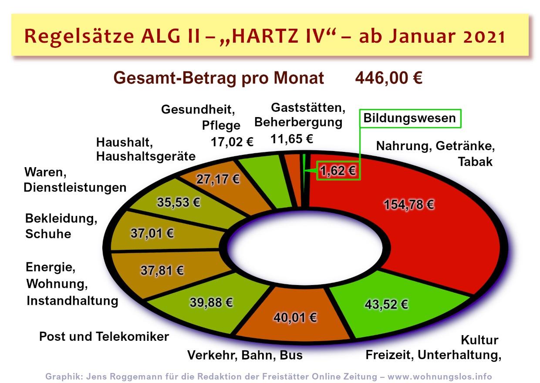 Vorgesehene ALG-II Regelsätze wurden bestätigt ...